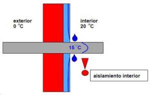 esquema-puente-termico